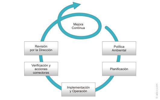 OHSAS 18001 se basa en el ciclo de mejora continua PDCA (Planificar